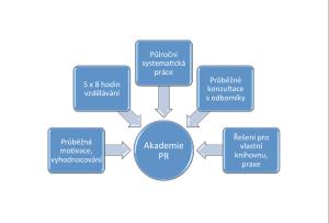Akademi PR_schema